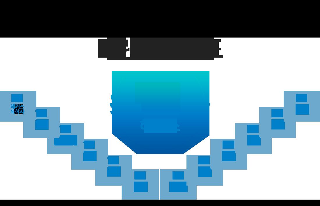 5년 연속 교육그룹 1위 해커스